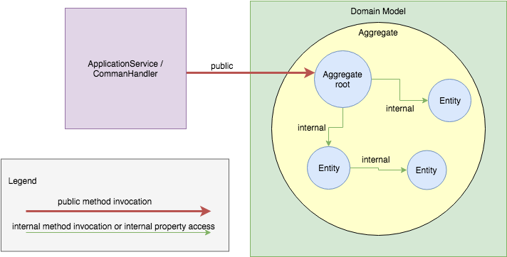 Domain model encapsulation
