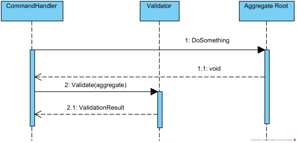 Deferred validation