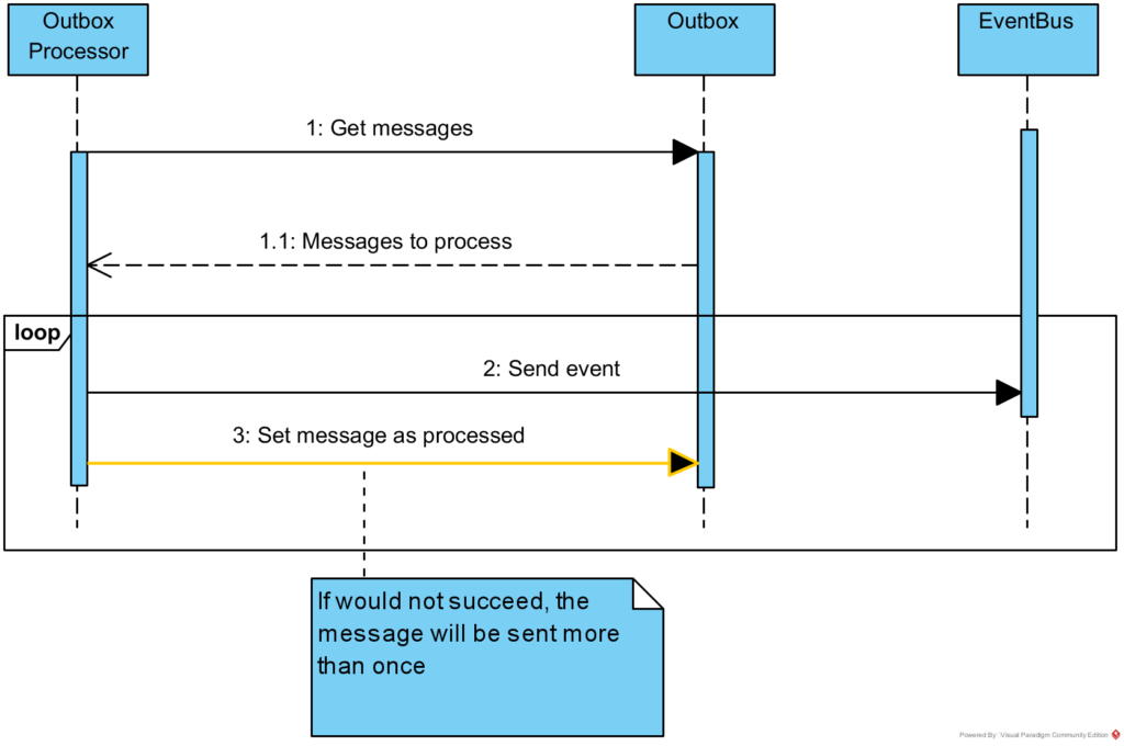 Outbox messages processing