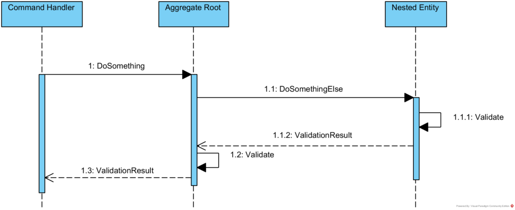 Validation Object Flow