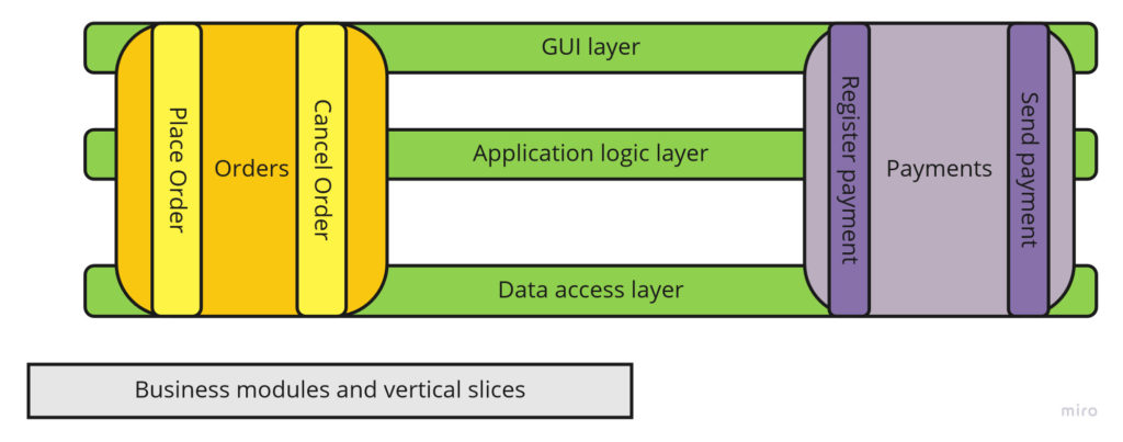 Business modules and vertical slices