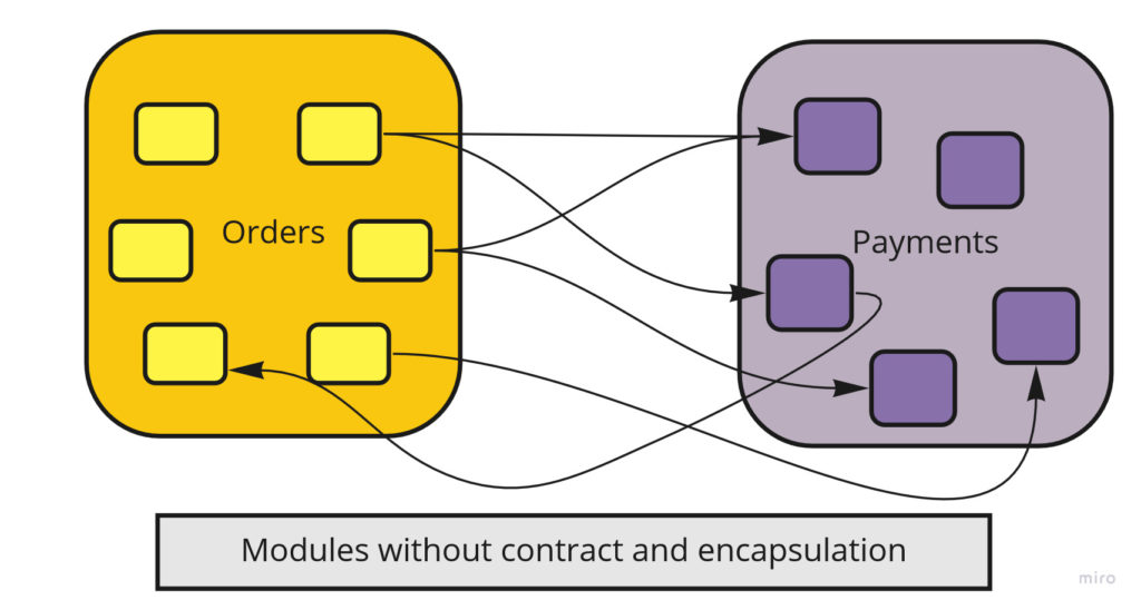 Modules without contract (interface)