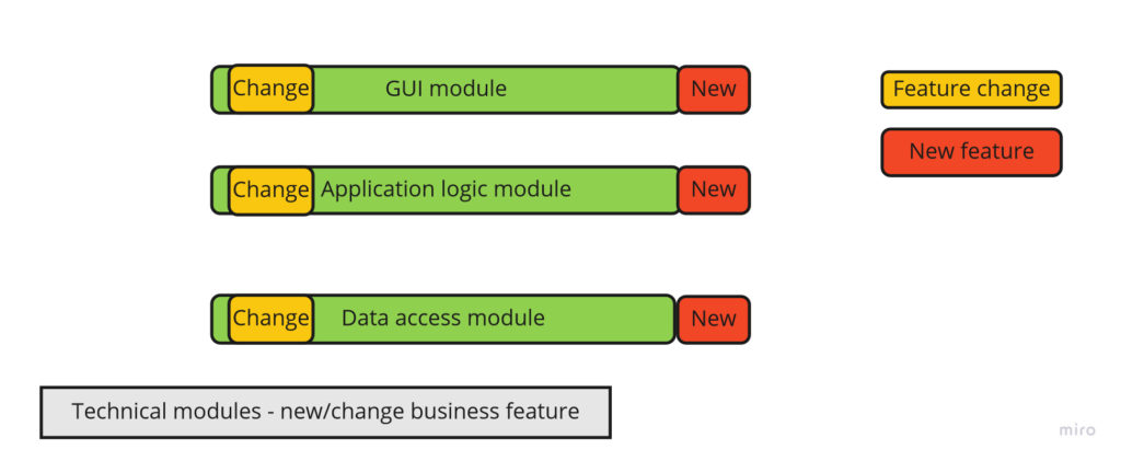 Technical modules - new/change business feature