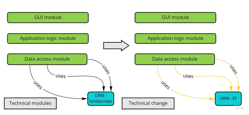 Technical modules and technical change