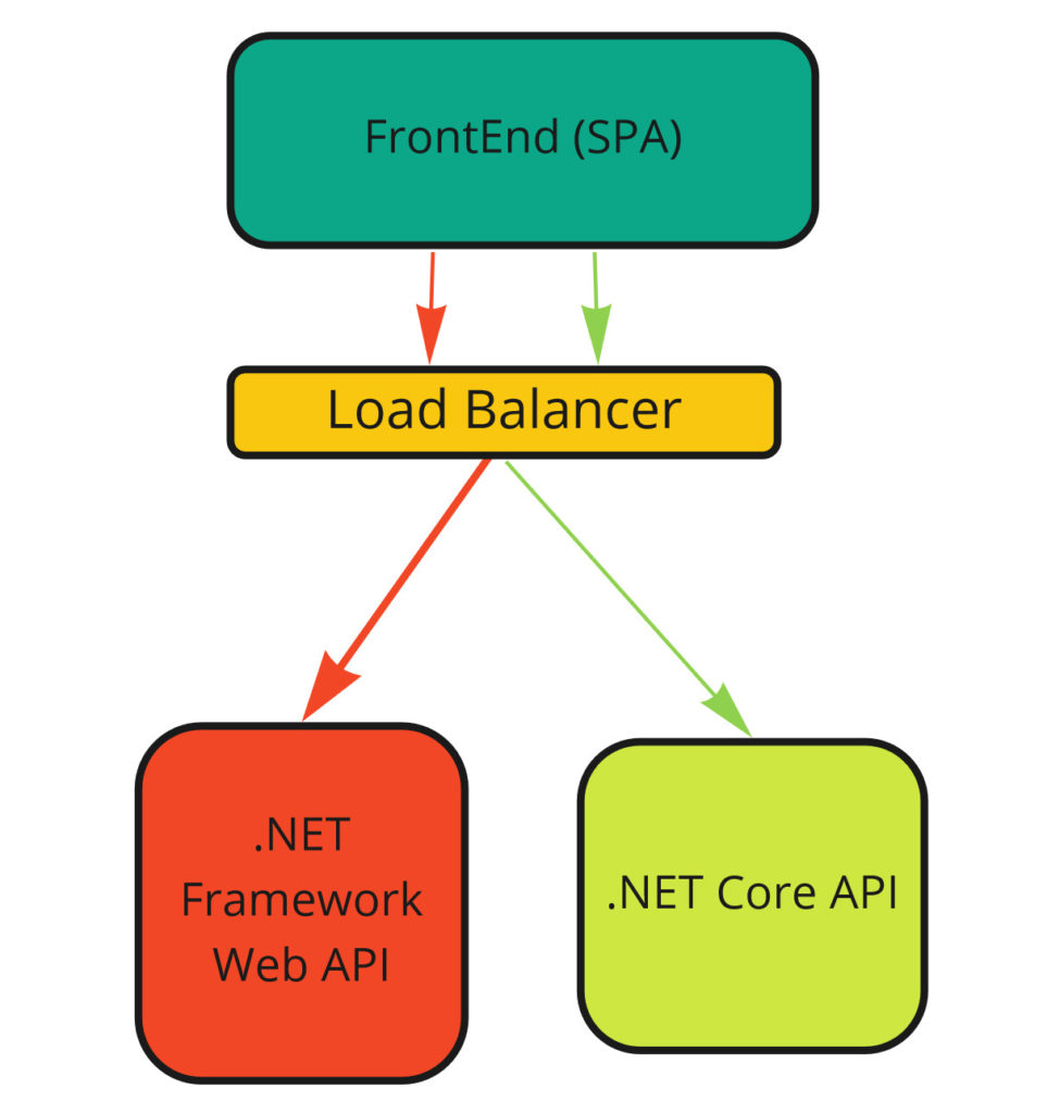 Rewriting using load balancer