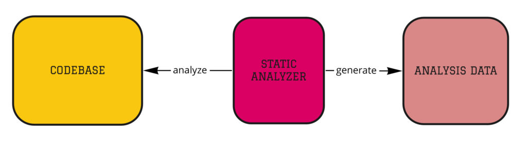 Architecture Enforcement - static analysis