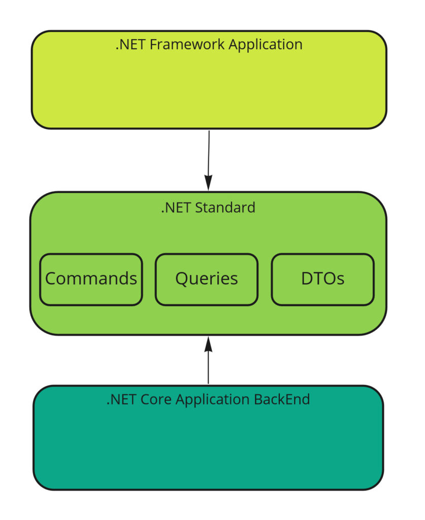 .NET Standard Contract assembly sharing