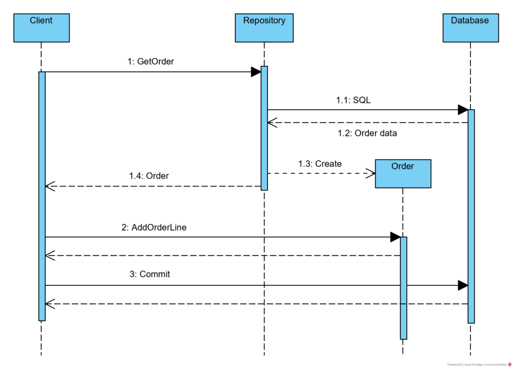 Process of adding Order Line - one thread