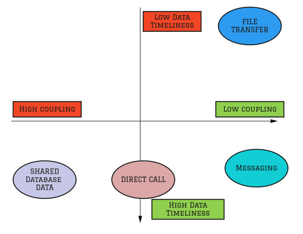 Comparison - Coupling vs Data Timeliness