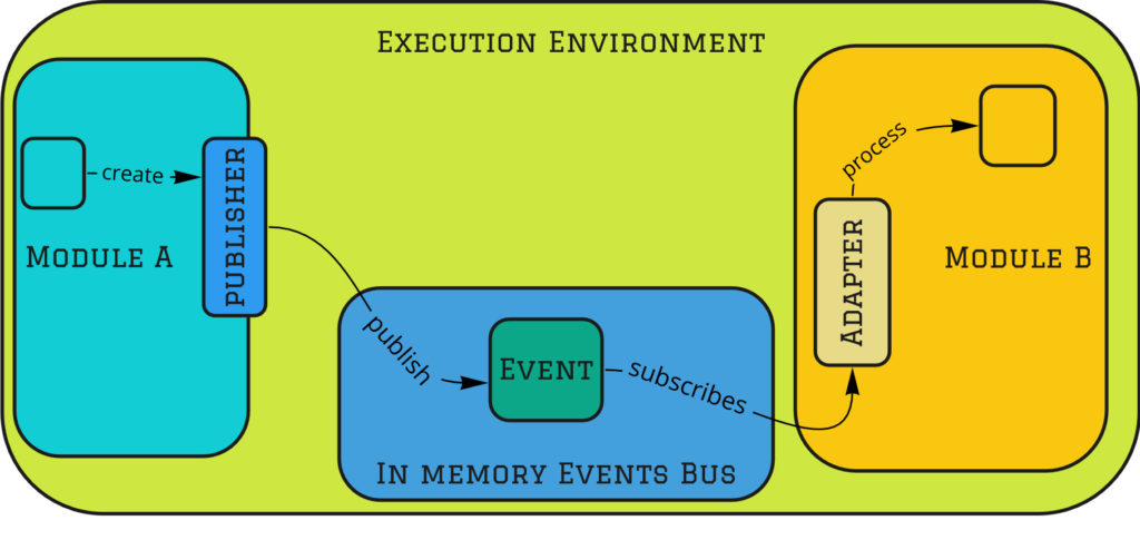 Modular Monolith Integration Styles - Messaging - in memory
