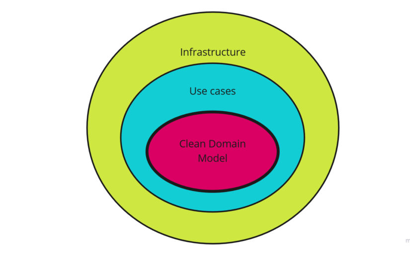 Attributes of Clean Domain Model