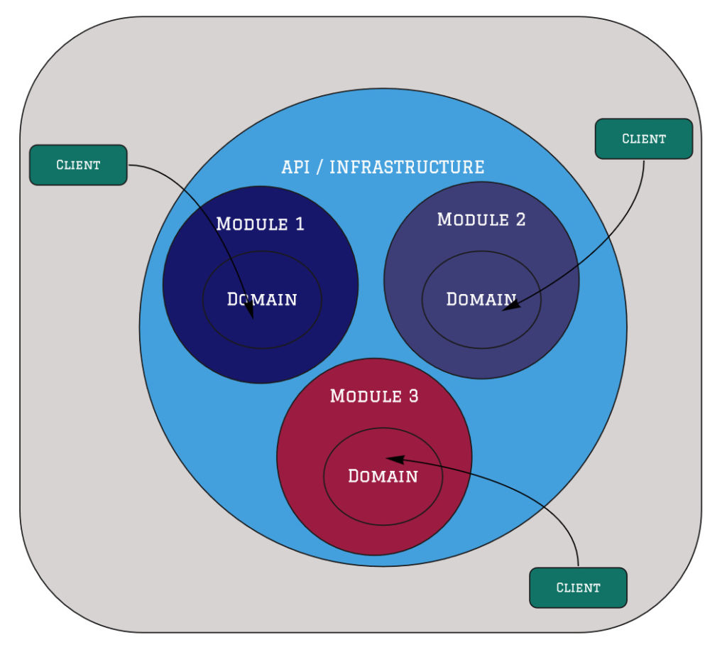 Modular Monlith: Clean/Onion Architecture View