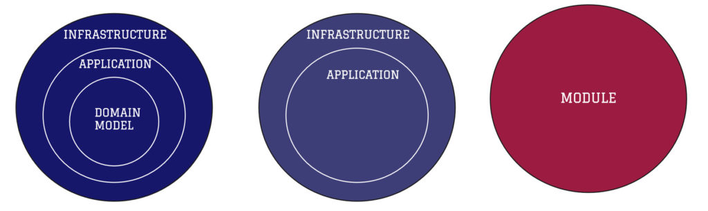 Module application architecture styles